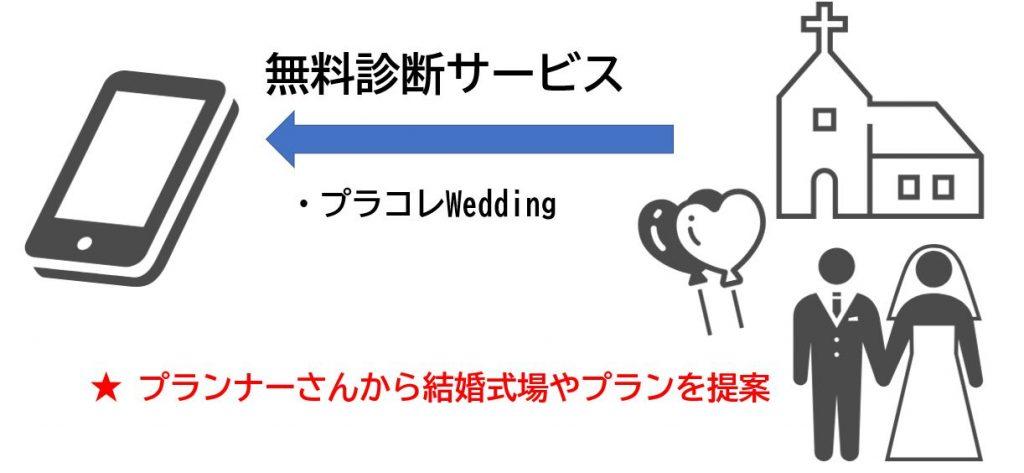海外挙式 結婚式場探し情報サイト